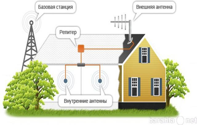 Продам Усиление сигнала сотовой связи