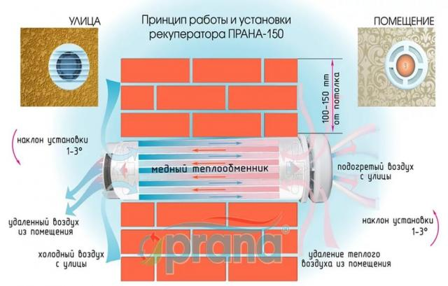 Продам: Приточно-вытяжная вентиляция рекуператор