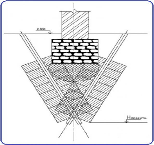 Предложение: Усиление фундамента