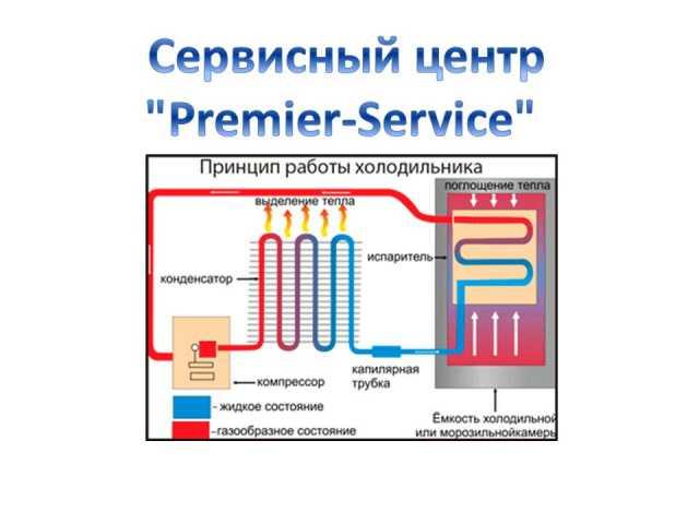 Предложение: Профессиональный ремонт холодильников