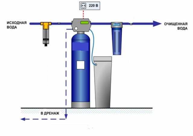 Продам Система очистки воды
