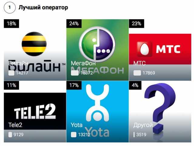 Продам SIM Карты Активные: Модемы 4G(LTE)+