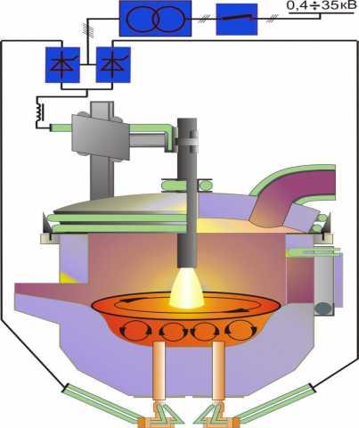 Продам Вакуумная индукционная печь плавки титан