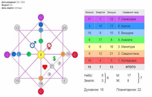 Предложение: Расчёт Матрицы Предназначения 22 аркана