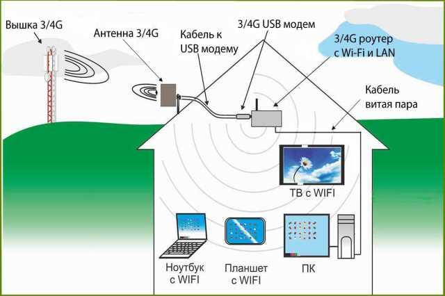 Продам 3G 4G Интернет Антенны