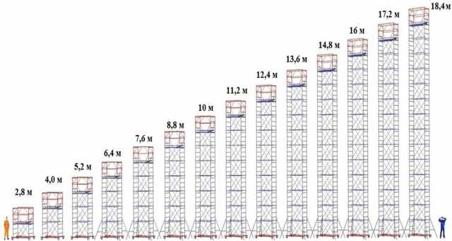 Продам: Вышка-тура 1.2х2.0 ( 11 секция +б.блок)