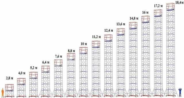 Продам: Вышка-тура 1.2х2.0 (13 секция +б.блок)