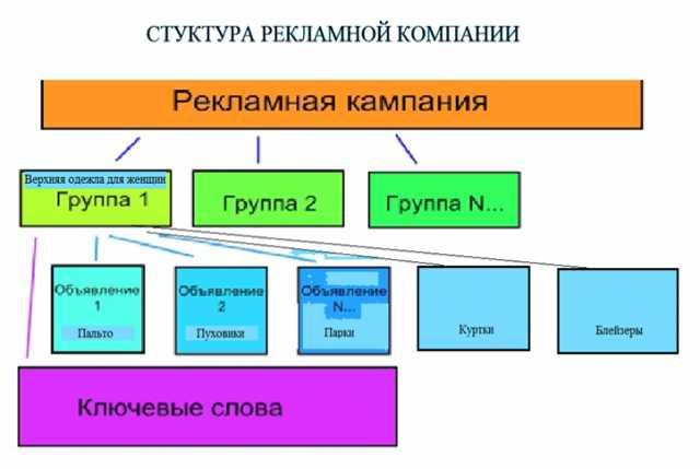 Предложение: Контекстно-графическвя реклама на Яндекс
