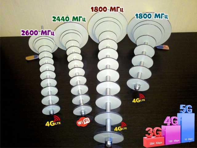Продам Мощные антенны для усиления сигнала 4G